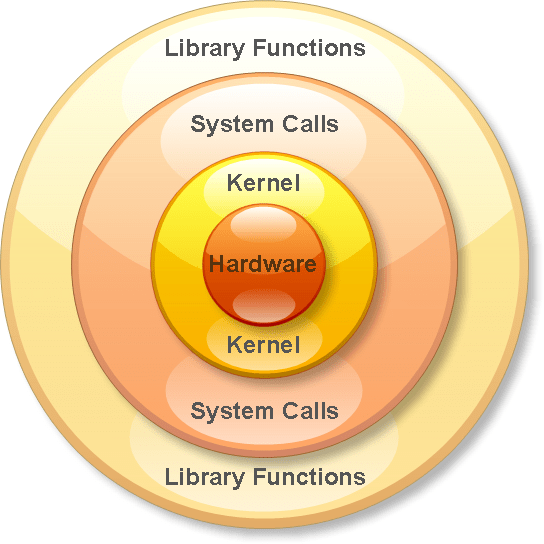 Anatomy of Linux system call in ARM64